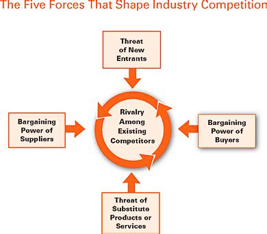 Supply chain pharmaceutical industry thesis